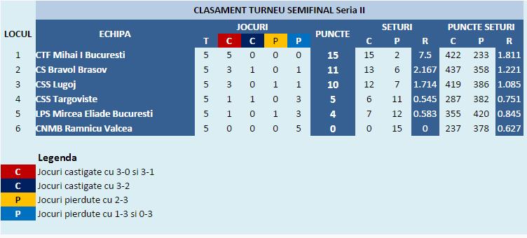 clasament_turneu_semifinal_seria_II