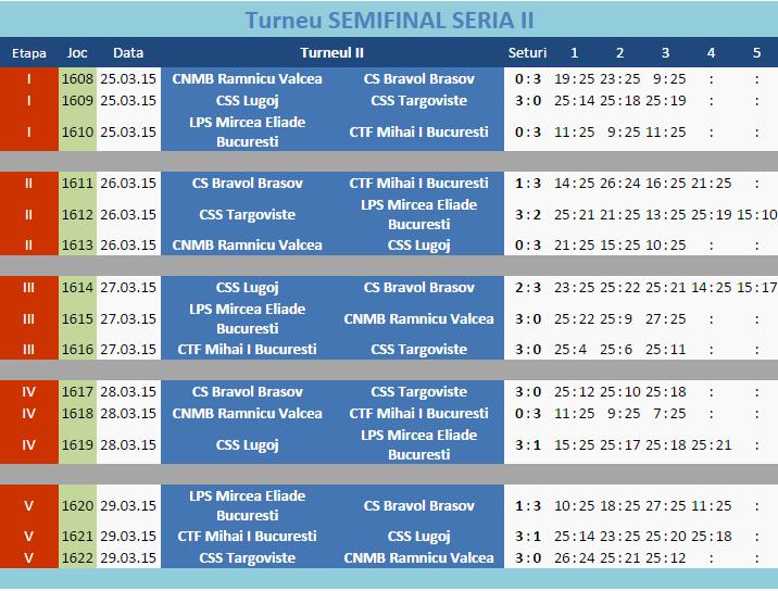turneu_semifinal_seria_II